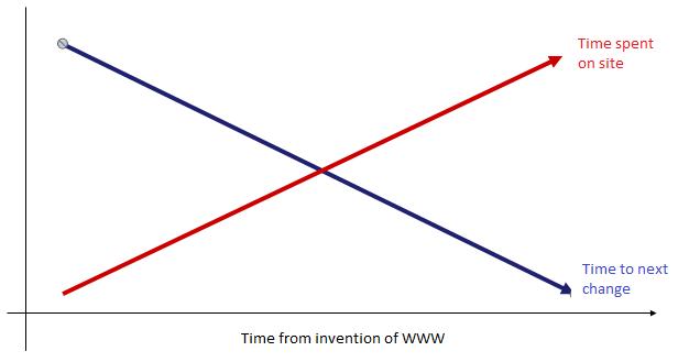evolution of www