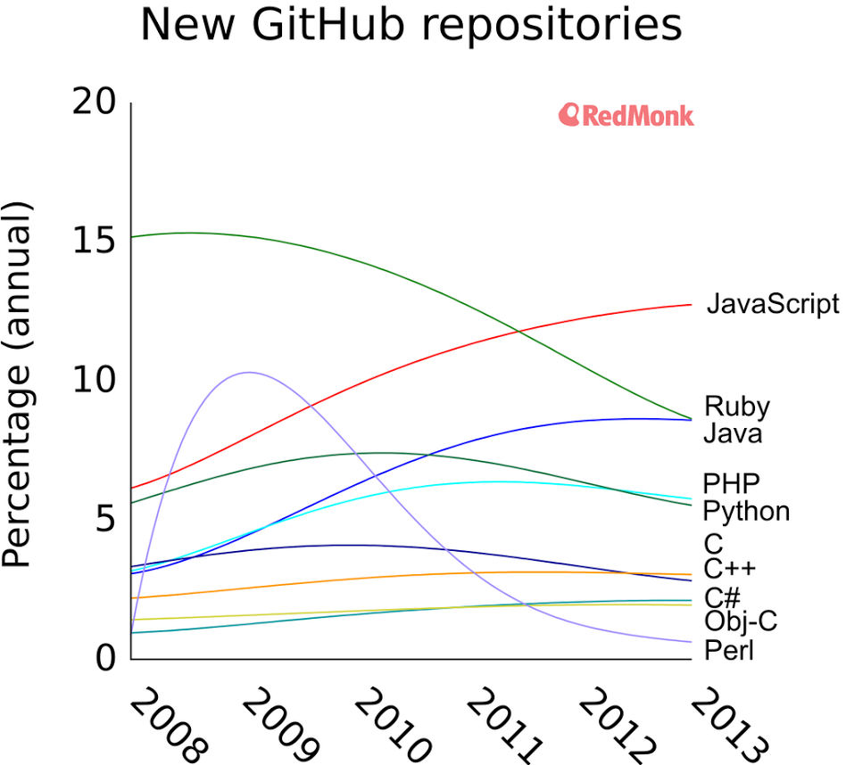 github repositories language chart
